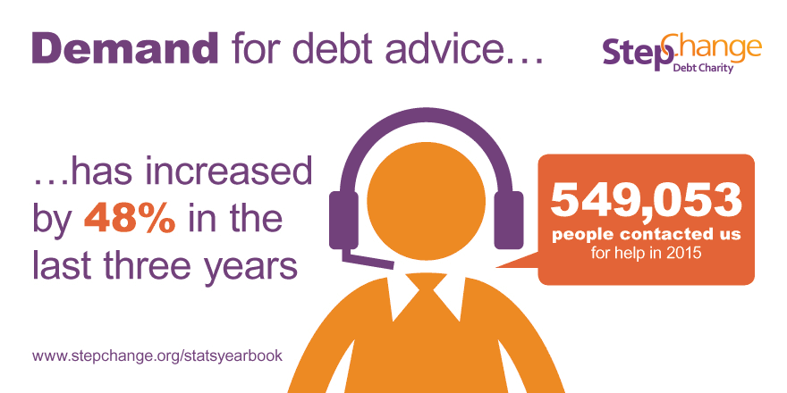graphic saying: demand for debt advice has risen by 45% in last 3 years