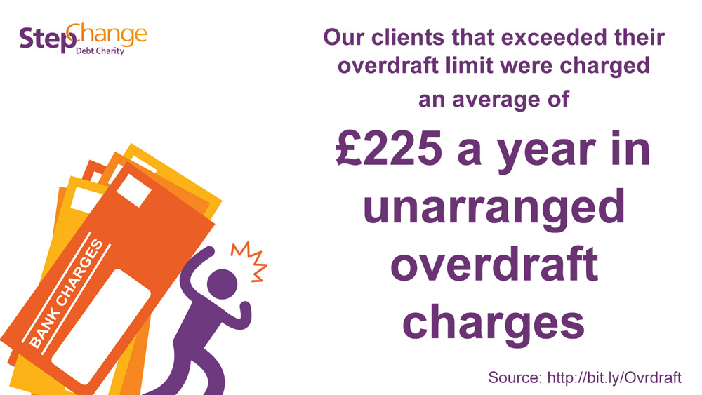 Our clients are charged an average of £225 in overdraft charges
