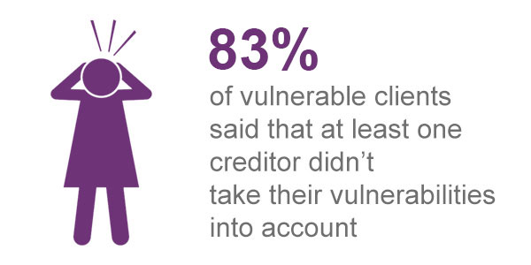 83 per cent of vulnerable clietns said that at least one creditor didn't take their vulnerabilities into account