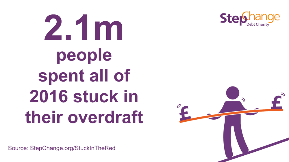 2.1m people spent all of 2016 stuck in their overdraft