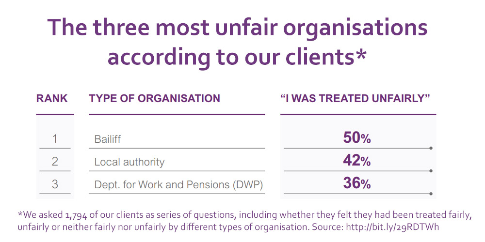 The three most unfair organisations according to our clients. 1. Bailiffs 50% 2. Local authority 42% 3. DWP 36%