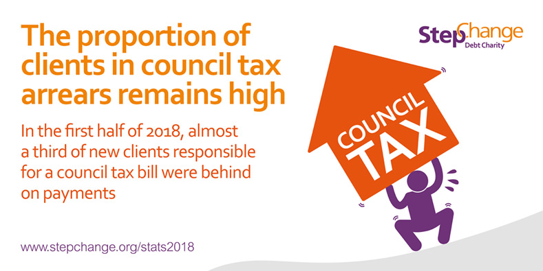 a third of new clients behind on council tax payments