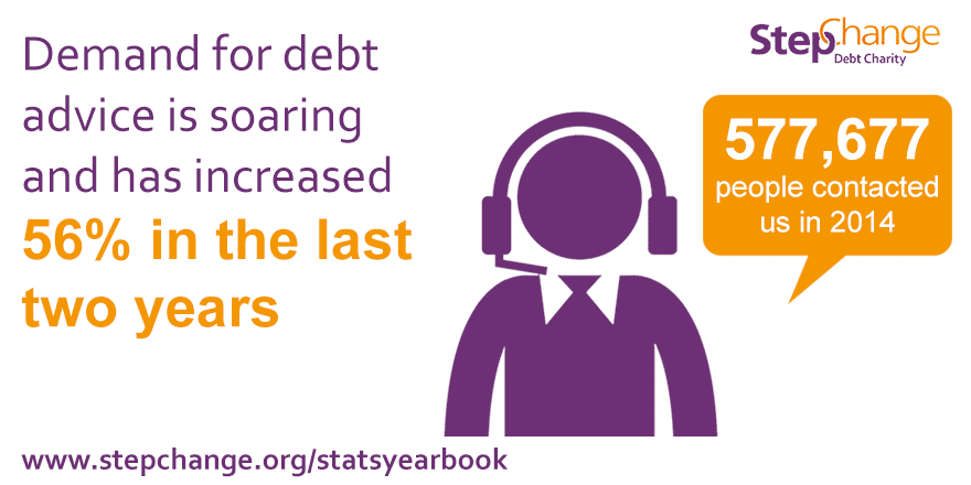Demand for debt advice is soaring and has increased 56% in the last two years. 577,677 people contacted us in 2014.