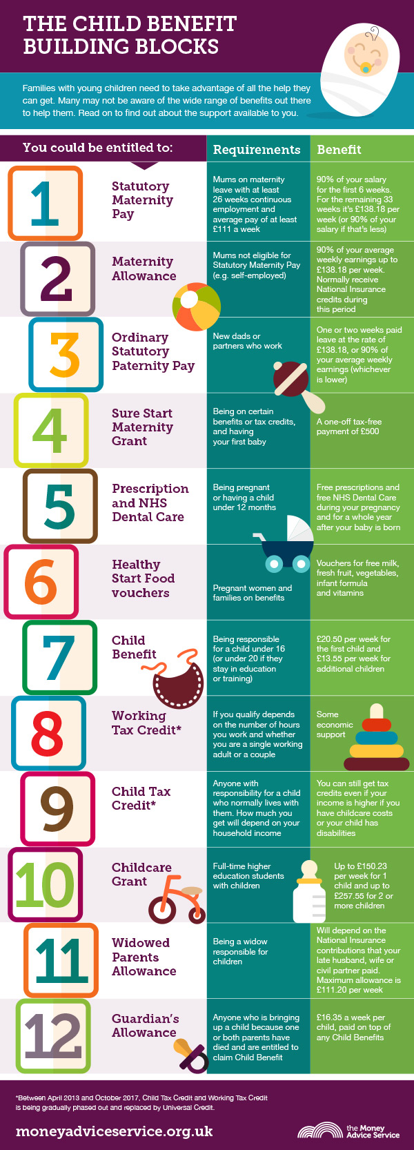 Child benefit building blocks infographic