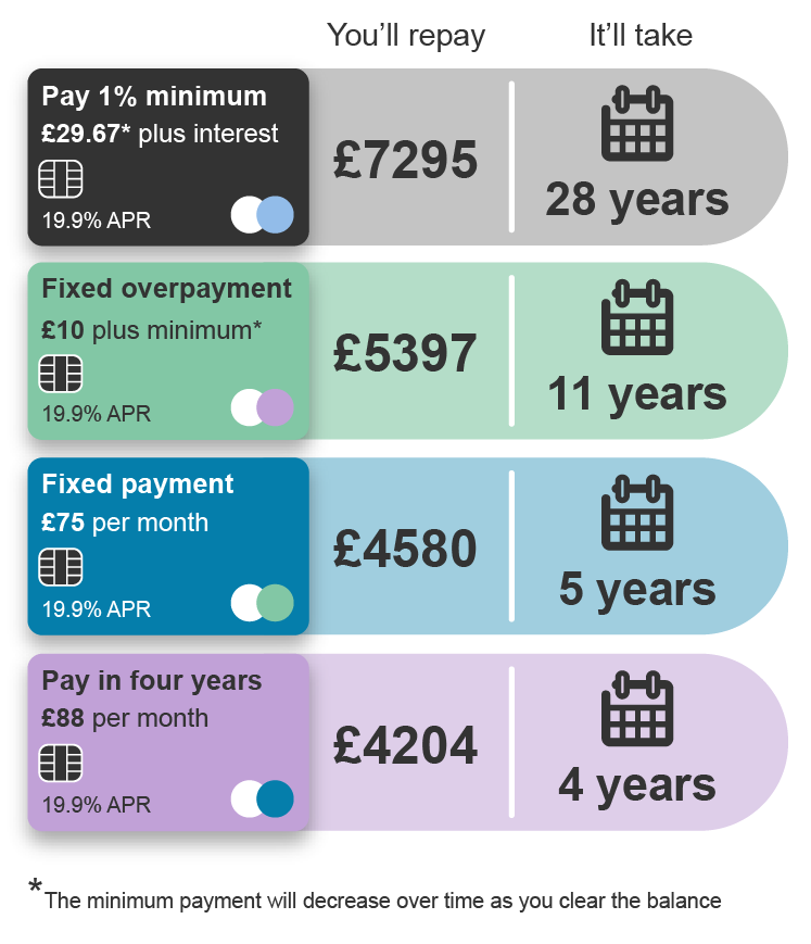 With each of these scenarios, imagine that your APR is 19 point 9 per cent. Option 1. If you only pay the monthly minimum payment, which in this case would be £29.67 plus interest, your overall balance will be £7295. It will take 28 years to clear your debt. Option 2. If you pay a fixed overpayment of £10 plus the minimum payment, your overall balance will be £5397. It will take 11 years to clear your debt. Option 3. If you pay a fixed payment of £75 per month. your overall balance will be £4580. It will take five years to clear your debt. Option 4. If you pay a fixed payment of £88 per month, your overall balance will be £4204, and it will take four years to clear your debt. Please note that your minimum payment will decrease over time.