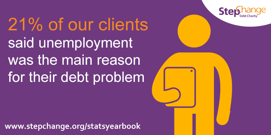 21% of our clients said unemployment was the main reason for their debt problem